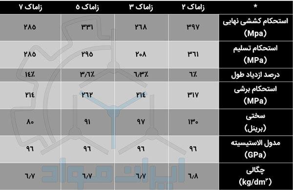 جدول الیاژ زاماک دستگیره زاماک